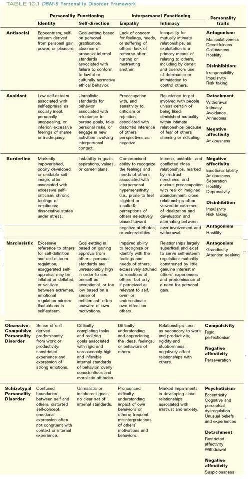 Personality Disorders - <b>DSM</b>-<b>5</b> Resource For Writers | Actual ...