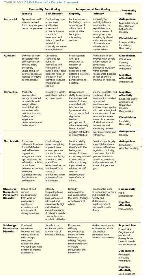cluster b personality traits pdf