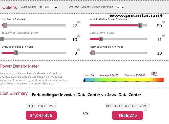 Investasi data center selain memerlukan biaya puluhan milyar, juga memerlukan biaya maintenance yang cukup besar. Simak informasinya disini.