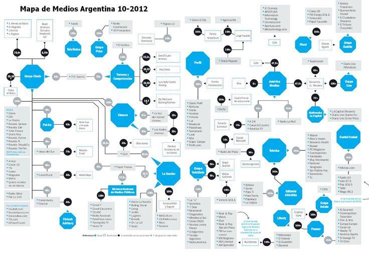 Mapa 2012 de Medios en Argentina