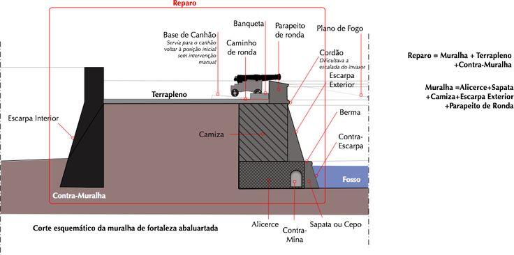 Composição da muralha de uma fortaleza renascentista