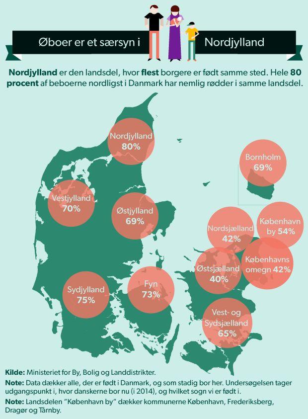 HJEMSTAVN. Nordjyder er svære at rive op med roden Otte ud af ti af indbyggerne i det nordjyske er også født i landsdelen. D. 29/1 2015