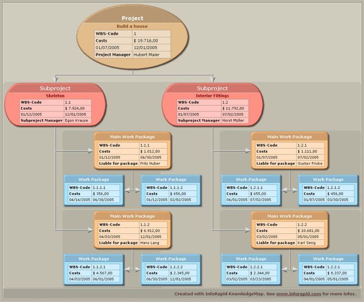 Create WBS codes