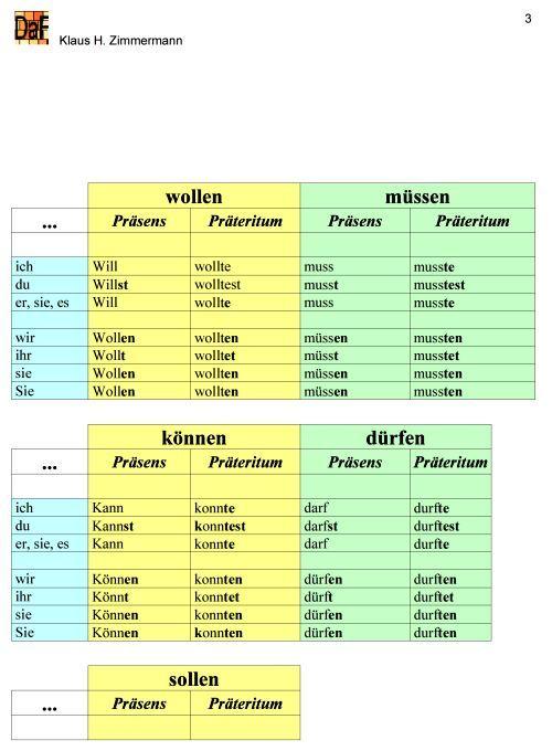 Duits - Deutsch - Modalverben - werkwoorden - wollen, müssen, können, dürfen, sollen - Grammatik - Übersicht http://deutsch-als-fremdsprache-grammatik.de/DaF/Modalverben/DaF-Modalverben.html