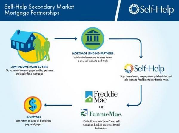 Cash advance your credit score photo 4