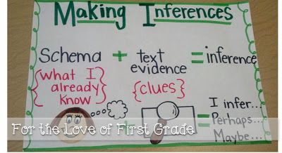 Making inferences anchor chart, activities and books to use.