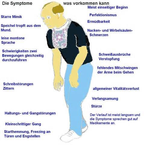 Parkinson Endstadium