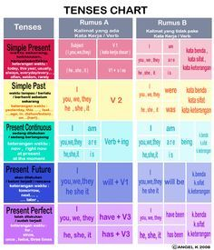 A great visual aid for verb tenses!