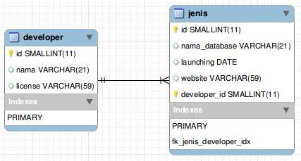 Tipe tabel dan kolom pada MySQL