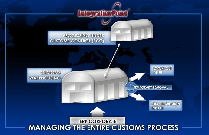 Process map for Customs Warehousing Software Software which controls, tracks and manages operations in a Customs Warehouse, PCC and assist with Inward Processing Relief (IPR)