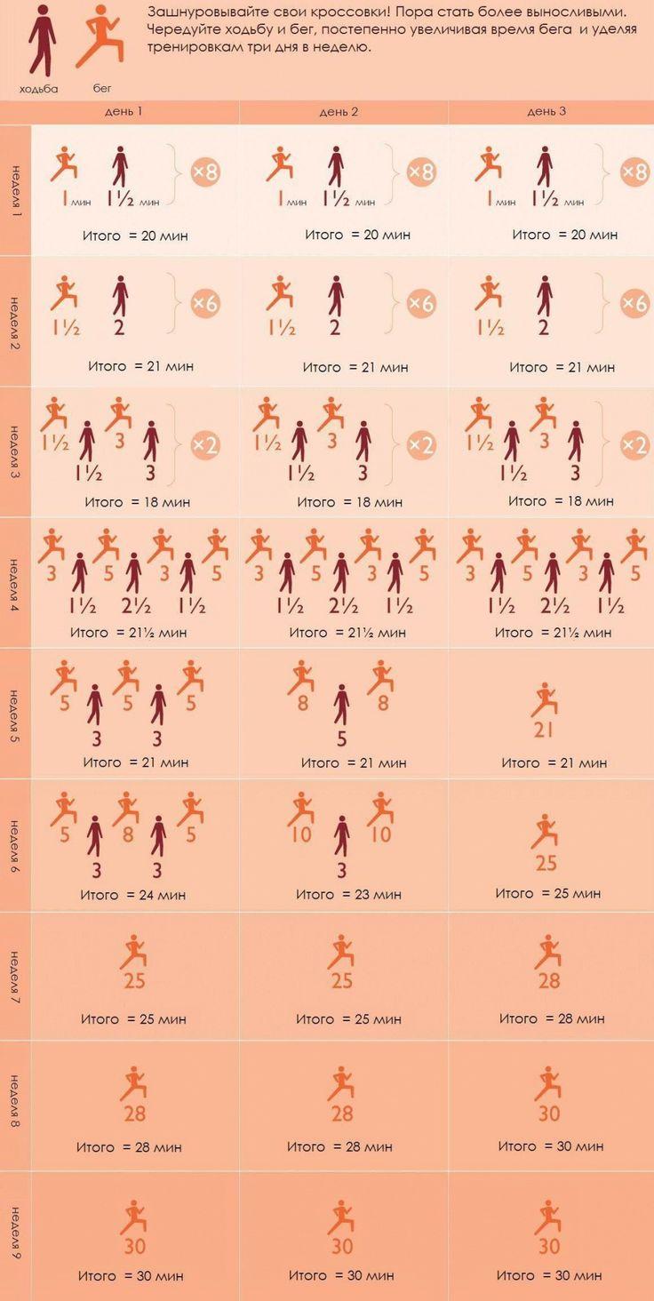 Как научиться бегать надлинные дистанции