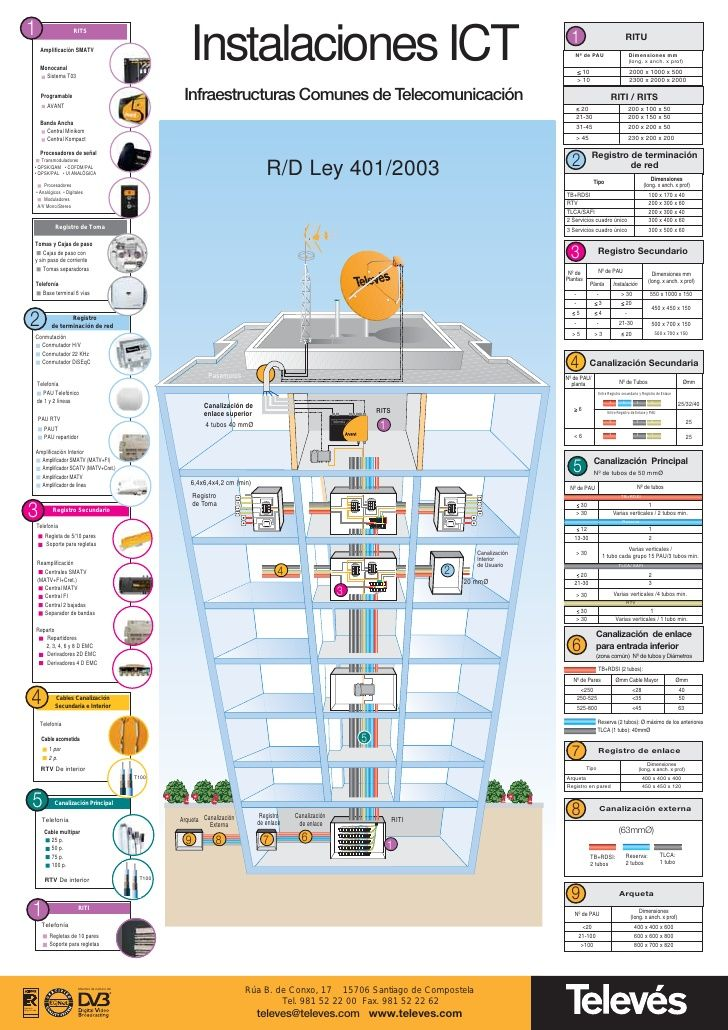 Televes Instalaciones Ict2005