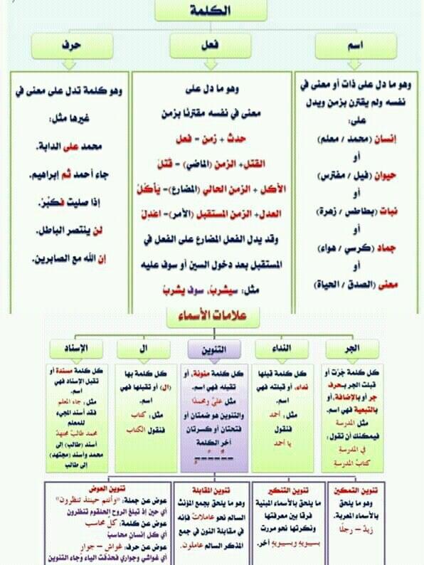 Pin By سنا الحمداني On النحو Arabic Langauge Bullet Journal Journal