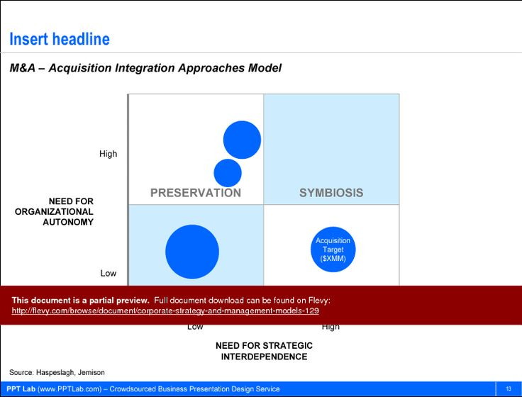 7 best Strategy & Management Models - PowerPoint Templates images ...