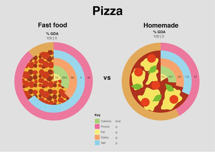 fast food vs homemade food Learn the three major reasons why you should feed your pet a healthy, homemade diet, which comes at a fraction of the cost of high end commercial pet food learn the three major reasons why you should feed your pet a healthy, homemade diet, which comes at a fraction of the cost of high end commercial pet food.