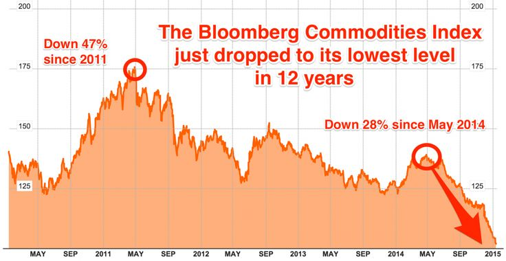Commodity Prices Just Crashed To A 12-Year Low