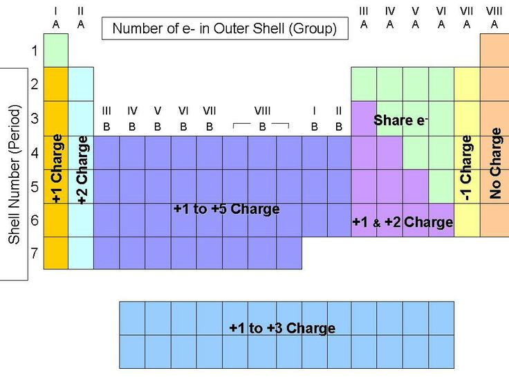 13 best periodic table images on Pinterest - copy periodic table with mass number