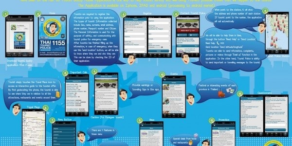 La polizia thailandese lancia la sua applicazione mobile iPhone    La polizia turistica thailandese ha scelto il periodo di vacanza  Sokran per lanciare l'applicazione mobile  Tourist Buddy  (il compagno del turista) ora disponibile su iTunes Store.    L'applicazione gratuita è disponibile attualmente per iOS come l'iPhone e iPad, e comporta  molti suggerimenti per la sicurezza per i turisti durante il soggiorno  in Thailandia.