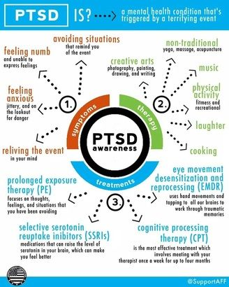 Post-Traumatic Stress Disorder: An Infographic