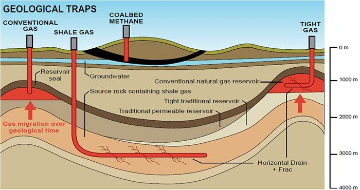 "OIL & SHALE GAS ASSETS  Shale rock is generally high in organic content. Once covered up by other sediments and buried over millions of years, heat and pressure begin to work on these sediments and oil and gas are formed. Some of the oil and gas may begin to migrate upwards, to layers of sandstone and porous limestone where it becomes trapped. These are considered conventional oil and gas reservoirs and shale is often the ""source rock"" or original source of the hydrocarbons Natural gas and…"