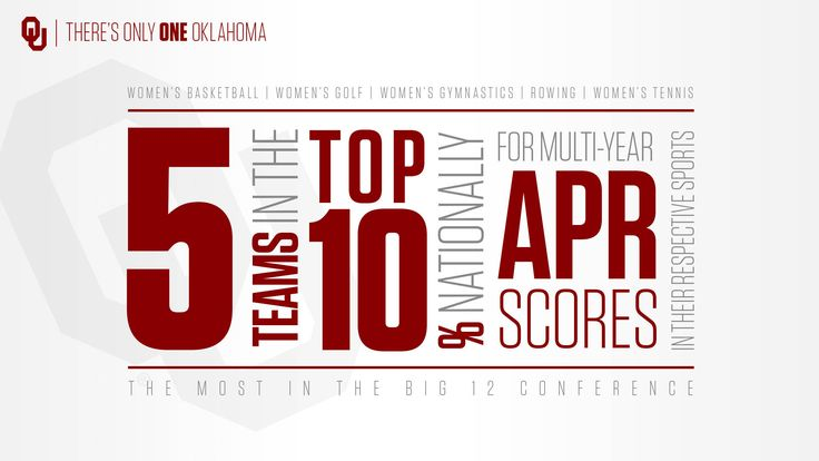 Five OU Sports Recognized for Perfect APR Scores - The Official Site of Oklahoma Sooner Sports