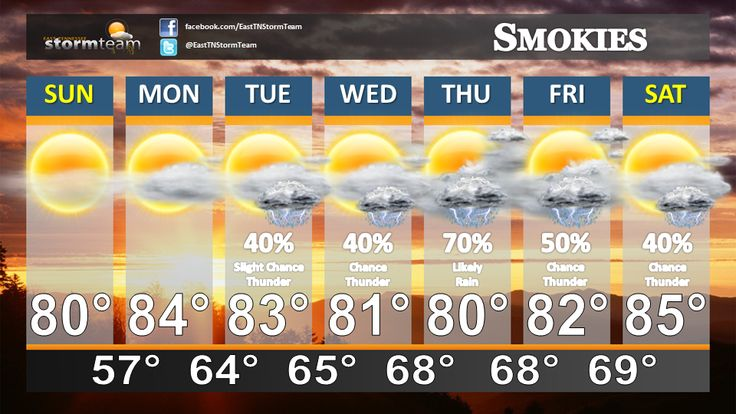 Smokies, Sevierville, Pigeon Forge, Gatlinburg Weather Forecast