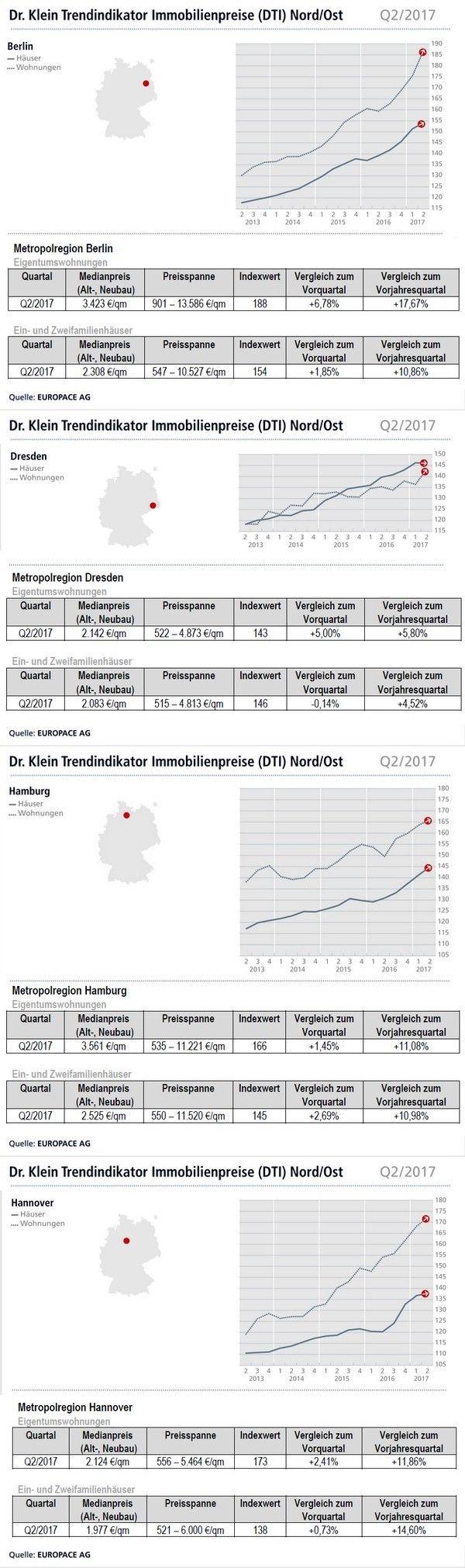 Kaufpreise Immobilien, Häuser und Wohnungen Q2/2017 --> #Berlin #Hamburg #Hannover #Dresden #Immobilien #Kaufpreise #Haus #Wohnung