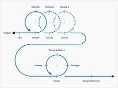 The User Experience Development Process #ux #usabilla
