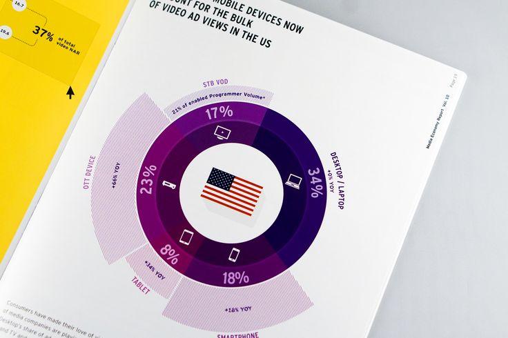 Consultez ce projet @Behance: \u201cMedia Economy Report Vol.10\u201d https://www.behance.net/gallery/54656777/Media-Economy-Report-Vol10