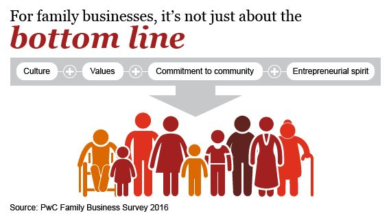 Succession: Global Family Business Survey 2016: PwC