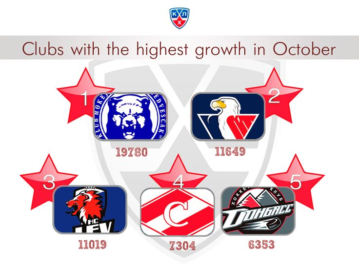 Clubs of the Kontinental Hockey League with the highest growth in October.