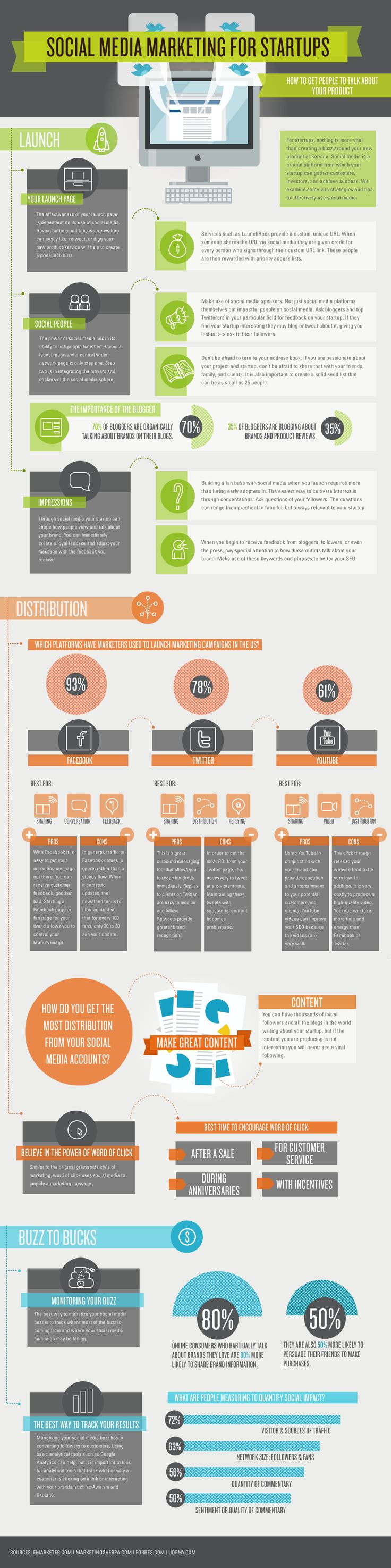Social Media Marketing for Startups. #infographic #socialmedia #Facebook #Twitter #YouTube #marketing