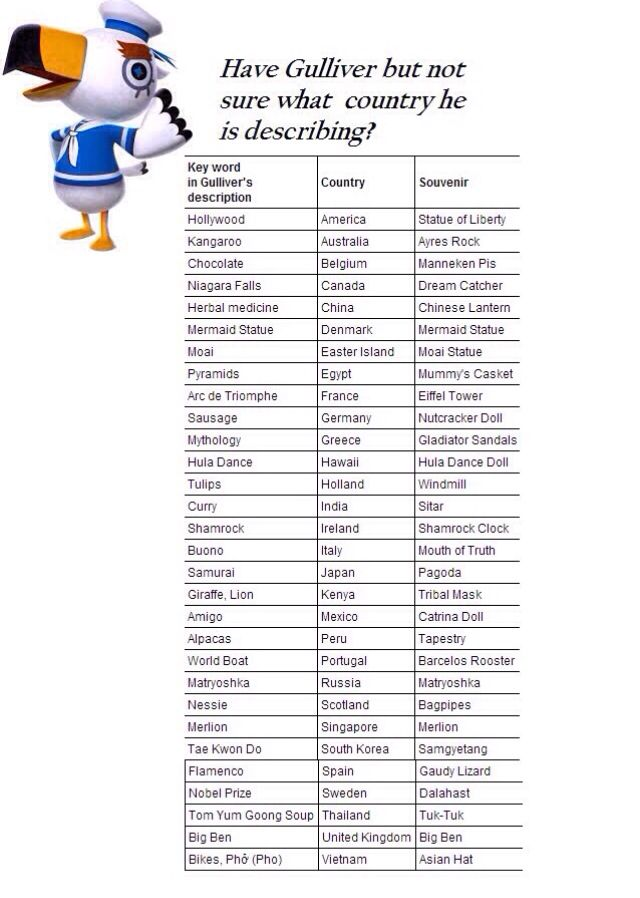 Need help with Gulliver? Here you go!