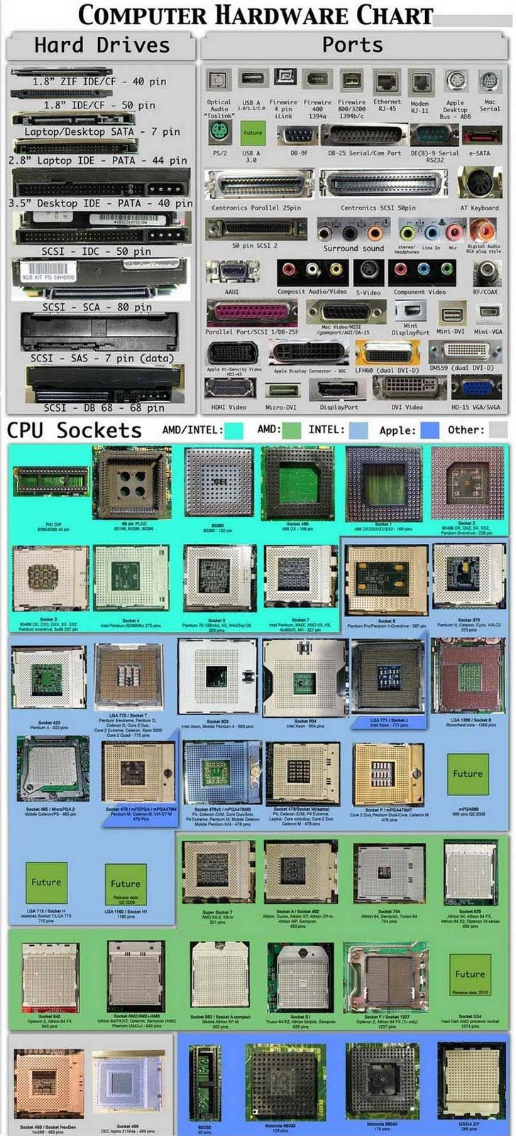 70 best Computer Hardware/Components images on Pinterest | Computers ...