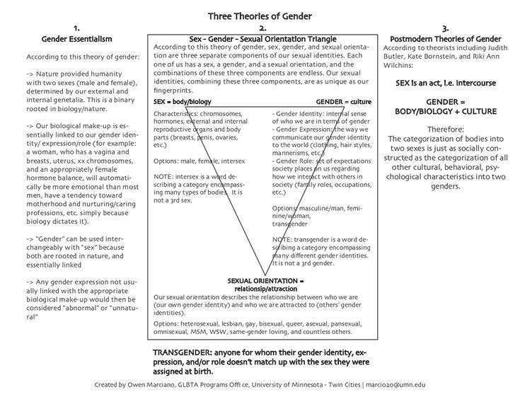 The difference between transgender and transsexual