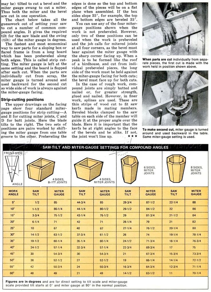 How to Cut Compound Angles - Table Saw