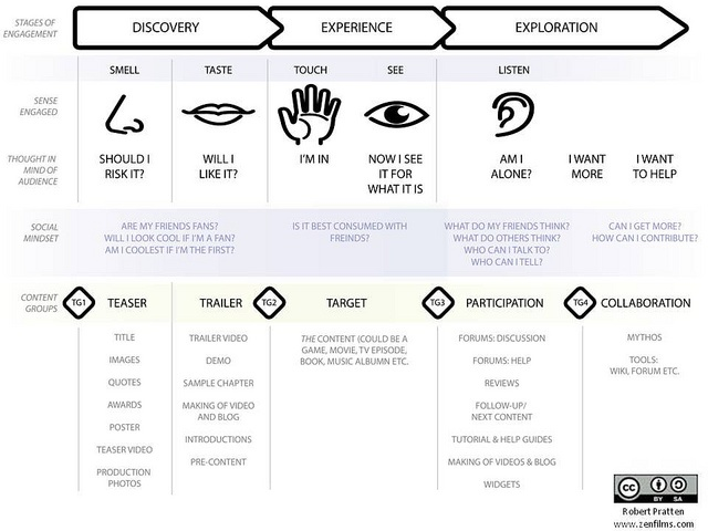 Engaging The Five Senses - Expanded by ZenFilms, via Flickr