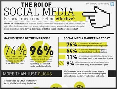 The ROI of Social Media: Real Estate, Media Expert, Media Specialist