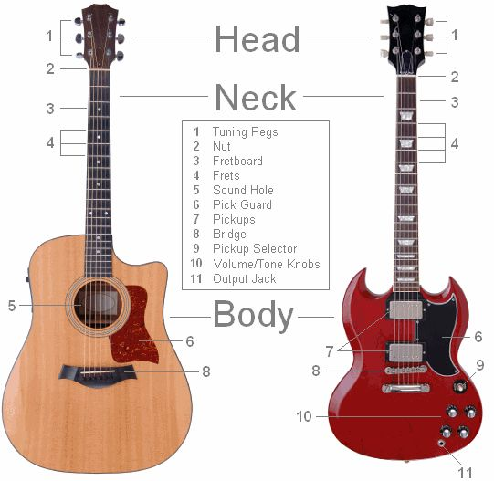 the guitar is a popular musical instrument classified as a string instrument with anywhere from. Black Bedroom Furniture Sets. Home Design Ideas