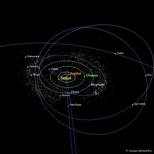 Distant Solar System Diagram (top view) | Science ...