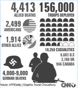 The Battle of Normandy (D-Day) statistics: This battle caused 4000-9000 German deaths, around 2500 American deaths, and over 10,000 total casualties. 127 aircrafts and 6,039 sea vessels were lost. The allies decided that this battle was a success.