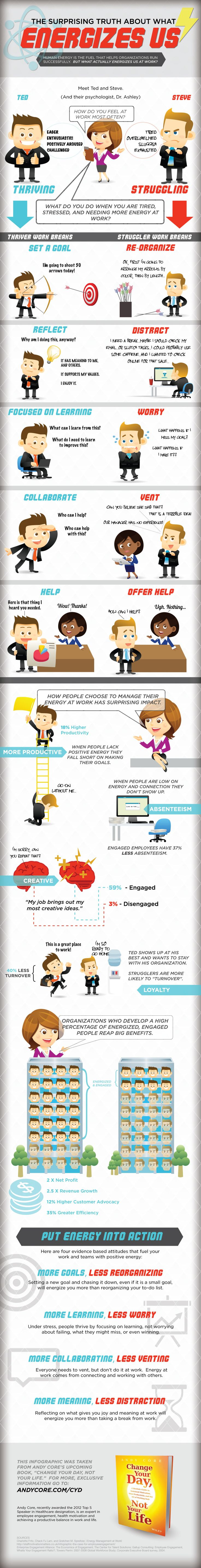 How to Feel More Energetic at Work and Increase Productivity Infographic