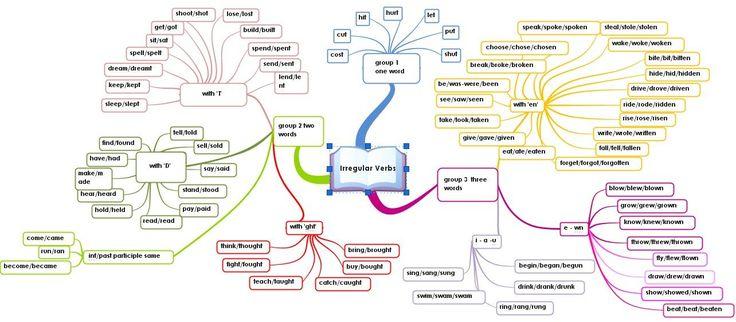 Les verbes irréguliers autrement... carte mentale mindmap