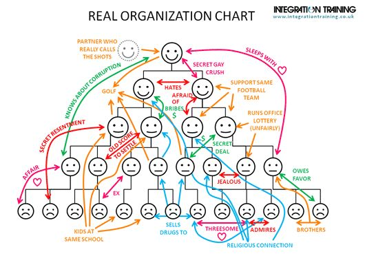 corporate hierarchy chart personal relationships politics - Google Search