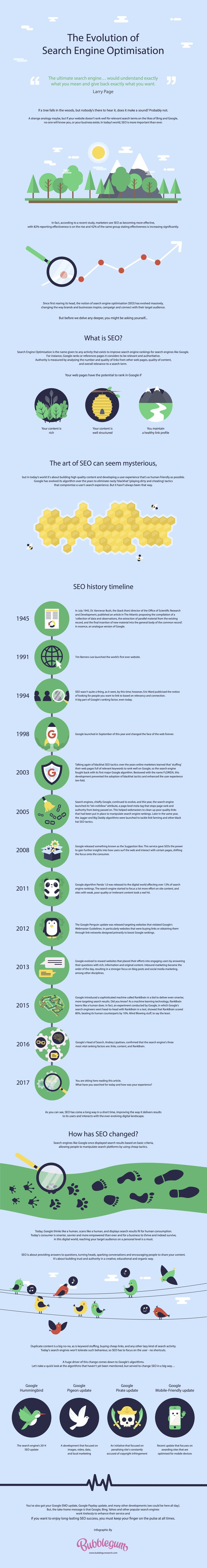 The Evolution of Search Engine Optimization #SEO