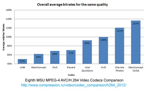 Next-Gen Video Encoding: x265 Tackles HEVC/H.265 - Introducing HEVC And x265... (to be ready for the even higher resolution media files...)