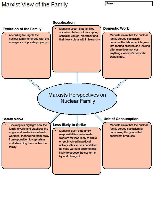 A handy revision diagram for Marxism and the family