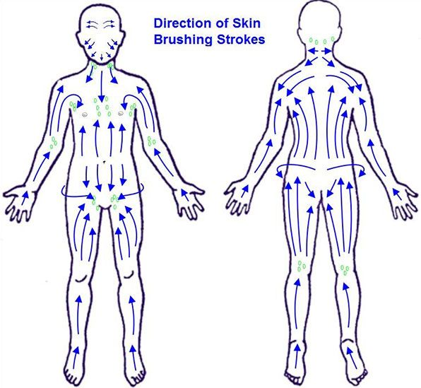 Map To Dry Skin Brushing Cheapest, easy way to get out built up toxins and lessen bloating due to fluids.