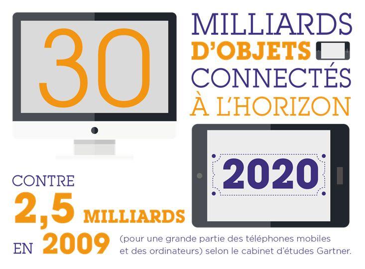 30 milliards d'objets connectés à l'horizon 2020 contre 2,5 milliards en 2009. Source : cabinet d'études Gartner