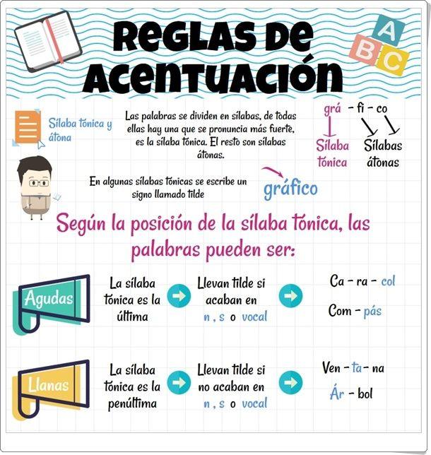 Reglas De Acentuación Infografía De Lengua Española De Primaria Reglas De Acentuación Palabras De Ortografía Aprender Ortografia